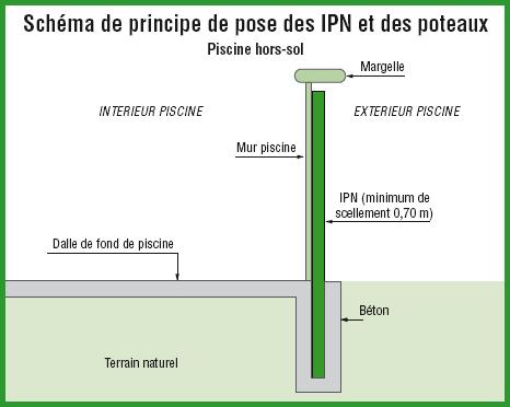 Schéma d'un IPN